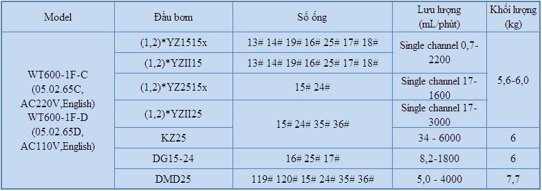 Bơm chia liều WT600-1F