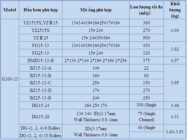 Thông số kỹ thuật bơm nhu động G100-1J