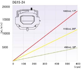 Thông số kỹ thuật đâu bơm DG15-24