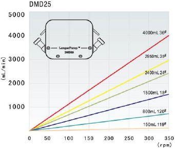 Thông số kỹ thuật đâu bơm DMD25
