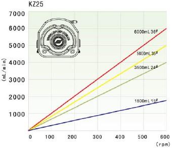 Thông số kỹ thuật đâu bơm KZ25