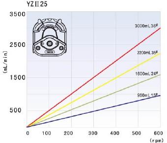 Thông số kỹ thuật đâu bơm YZII25