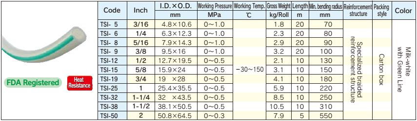 Thông số kỹ thuật ống Silicon Toyox