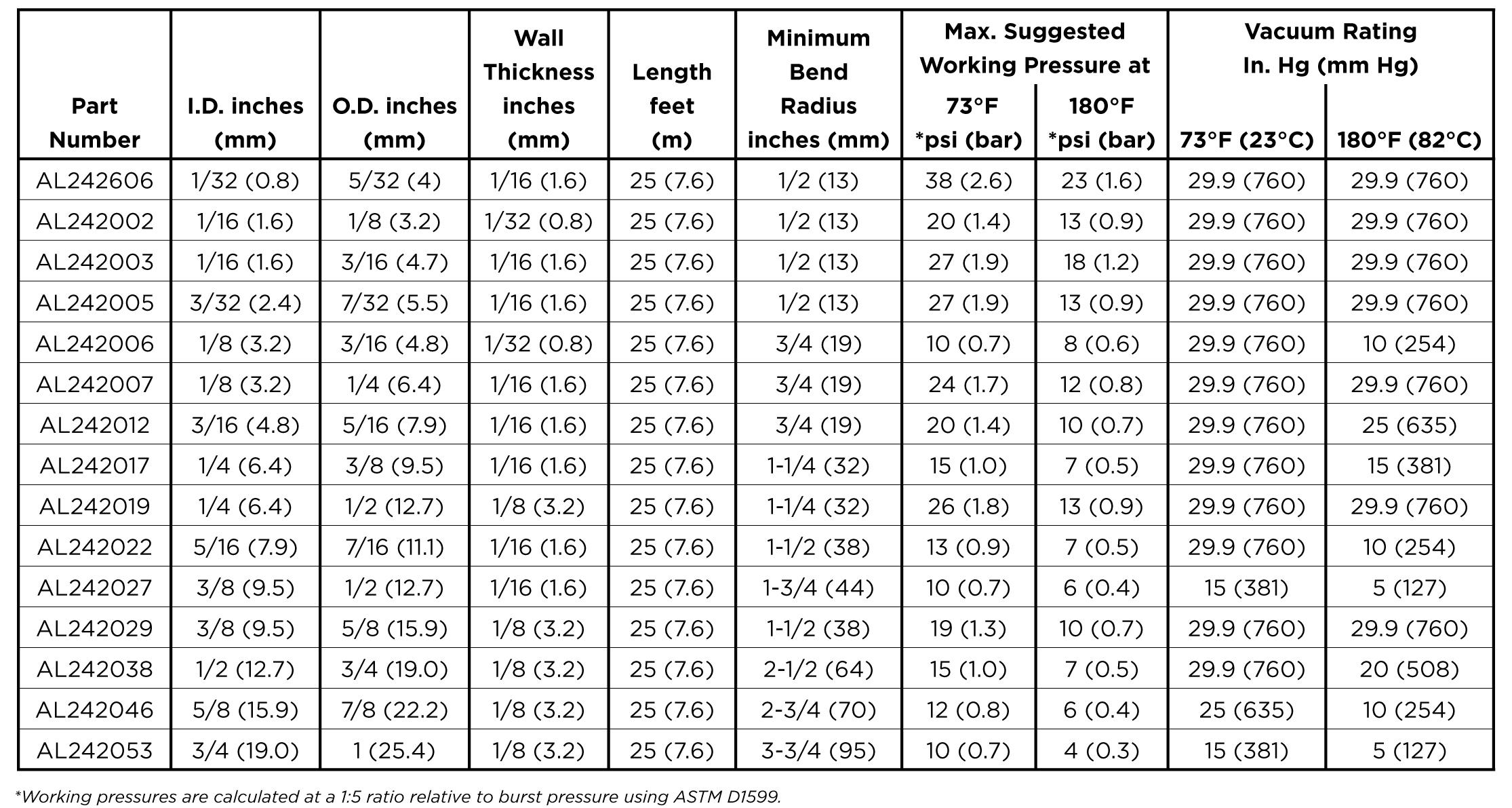 Thông số ống dẫn PharmaPure cho bơm nhu động
