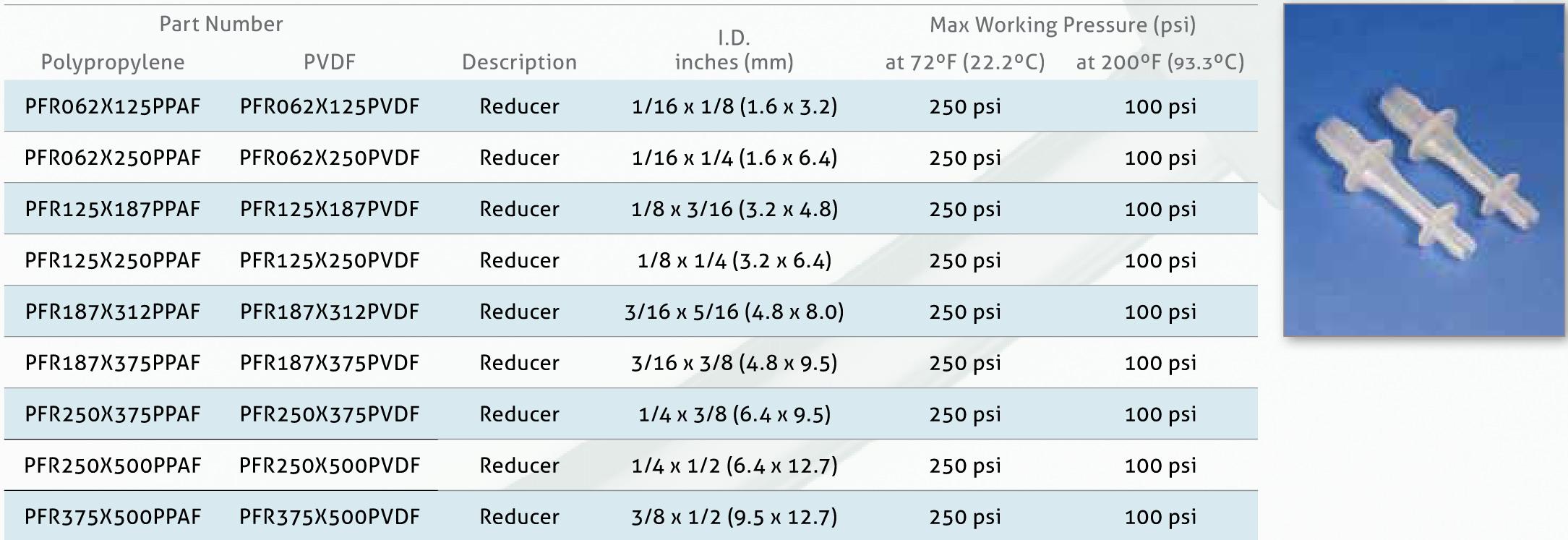 Đầu nối ống dẫn vô trùng pure-fit SIB nối giảm