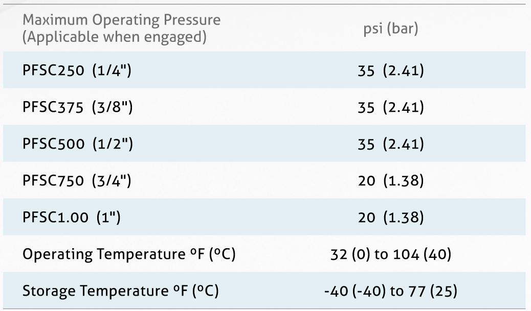 Thông số nhiệt độ, áp suất Đầu nồi vô trùng - Pure-fit-sc-Sterile Connectors