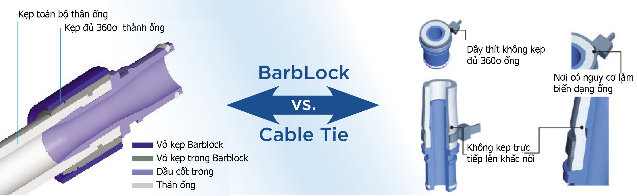 so sánh đầu kẹp giữ ống Barblock Saint-gobain với dây thít